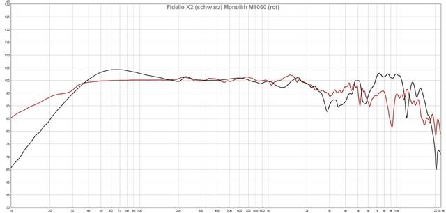 Monoprice Monolith M1060 vs. Philips Fidelio X2
