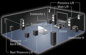 Dolby Atmos Und Lautsprecher Für Die Decke Lautsprecher Hifi Forum