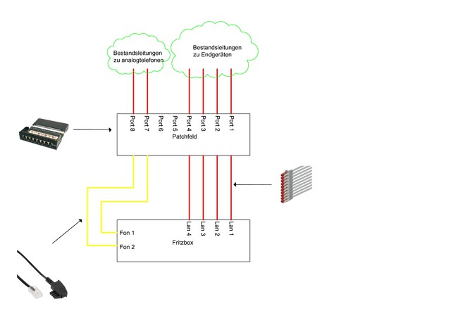 Umschwenken ISDN-Anlage auf Fritzbox, Netzwerk / Router / NAS ...