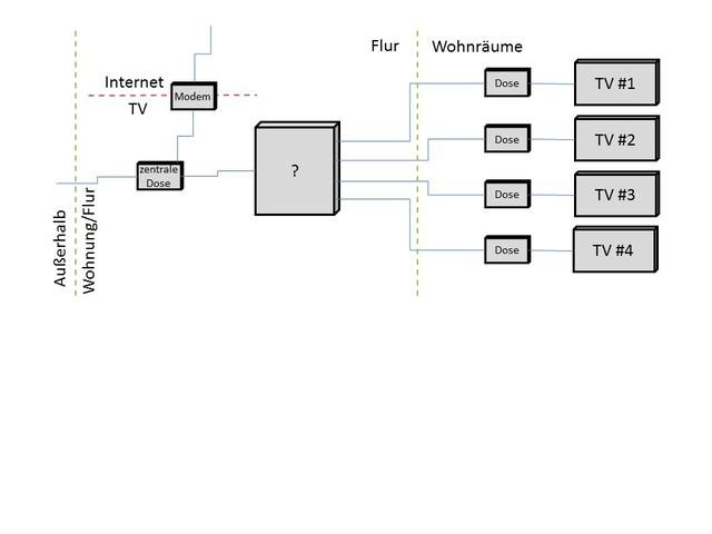 Tv Signal In Wohnung Verteilen Kabel Analog Dvb C Hifi Forum