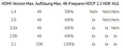 HDMI Port HDR Kompatibilität