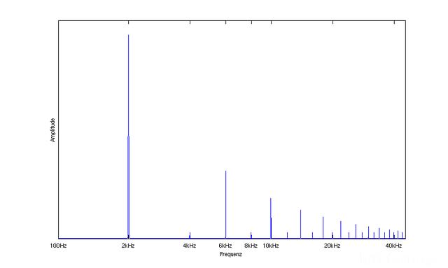 Spektrum Des Rechtecksignals