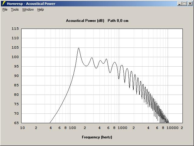 Hornsat mit Coax, Lautsprecher - HIFI-FORUM