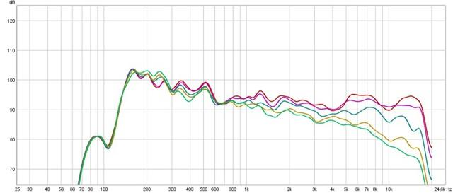 Hornsat Frequenzgang