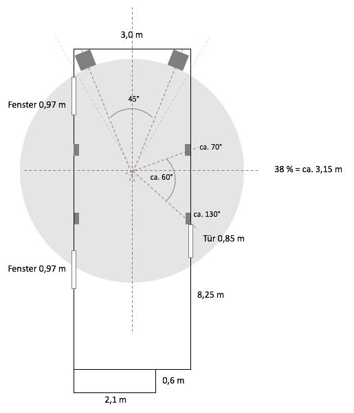 Variante B nach ITU/Toole