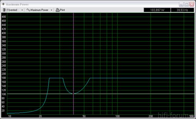 Mivoc AW 3000 - Maximum Power Diagramm