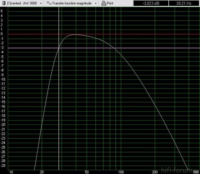TRON Legacy - Frequenzverlauf