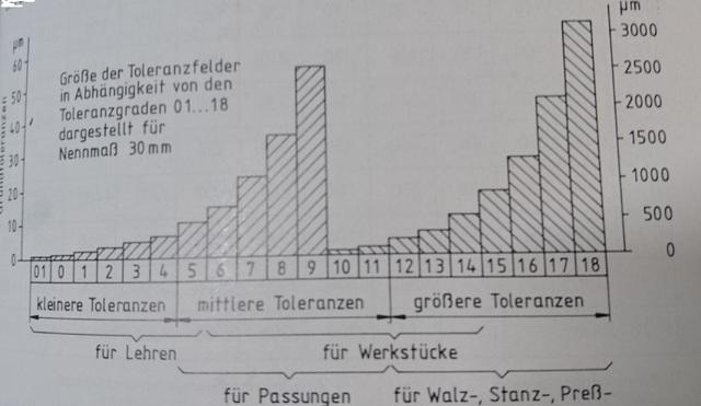 Größe Der Toleranzfelder