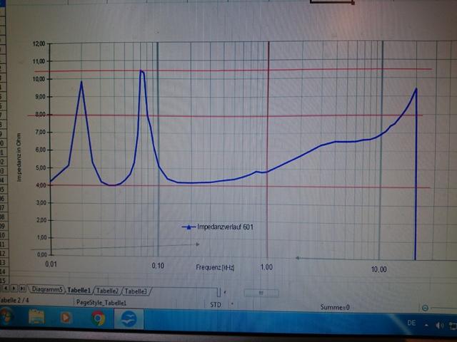 Impedanz korrigiert