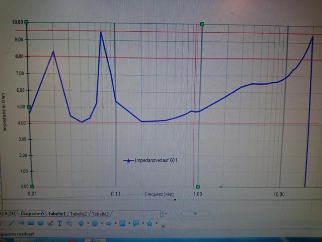 Impedanz Verlauf