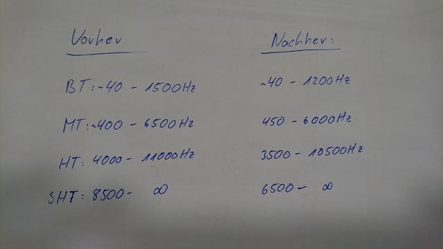 Tabelle Hörwerte