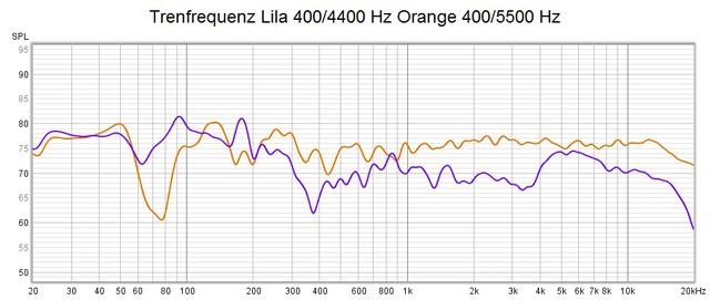 Vulkan Vergleich Trennfrequenz