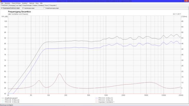 Frequenzgang 2x FRS8 M Tragbare Box