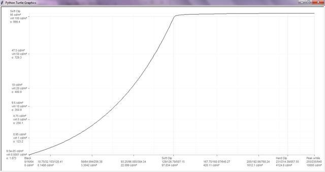 Nero_2_Graph