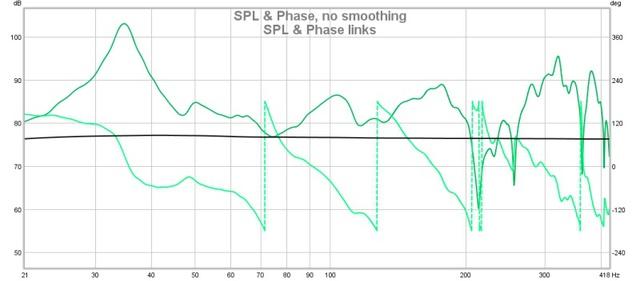 SPL & Phase Links