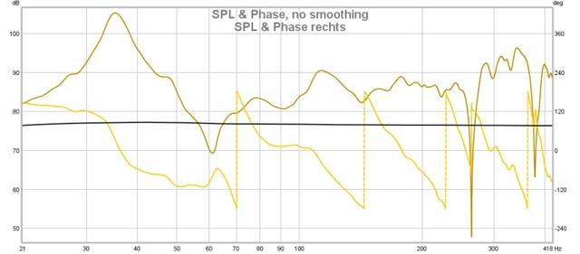 SPL & Phase Rechts