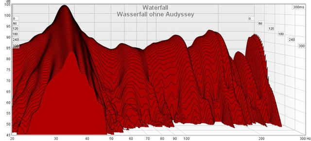 Wasserfall Ohne Audyssey