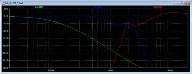 Frequenzgang Frequenzweiche LTSpice