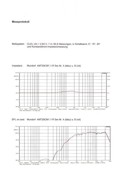 AMT CM 29 1,1 R Messung