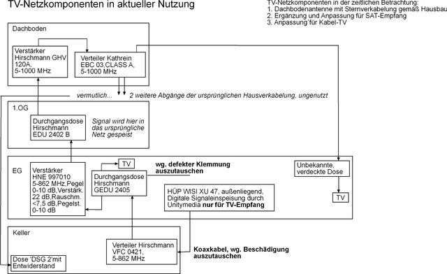 HÜP benötigt neues Abgangskabel, Kabel (analog, DVB-C) - HIFI-FORUM
