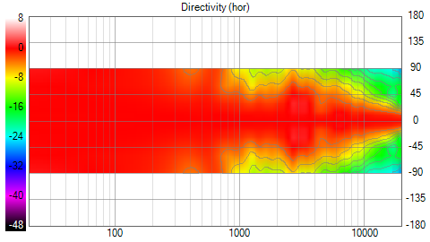 VituixCAD_Directivity_(hor)