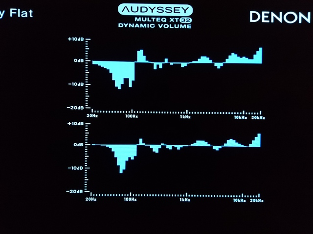 Audyssey