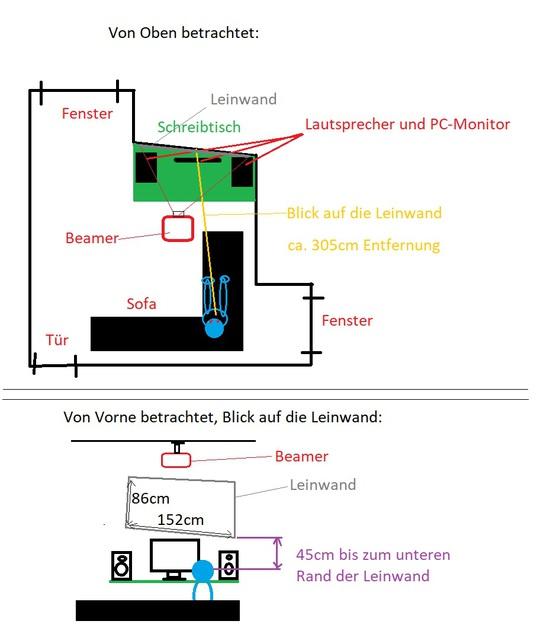 Leinwand-Wohnung