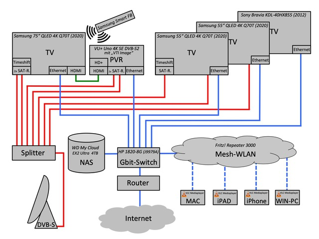TV-Konzept Rev3