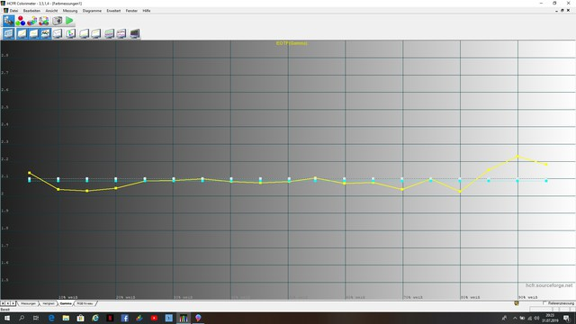 Gamma 2.2 brightness Null