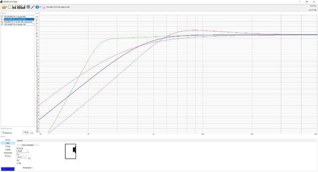 Subwoofer simulierte Frequenzverläufe
