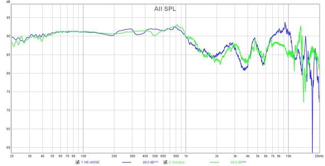 Messung Sundara vs. HE400SE