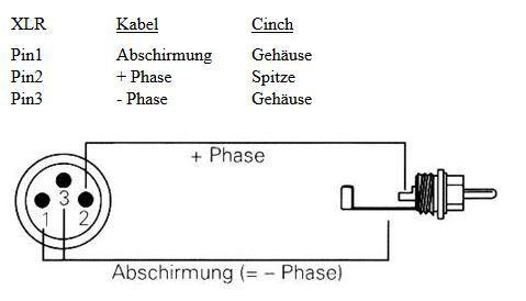 Cinch zu XLR gelötet, aber brummt., Anschluss & Verkabelung - HIFI-FORUM