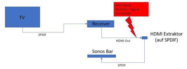 Verbindungsschema RX-V675 Auf Sonos Playbar