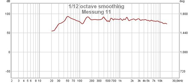 Messung 11 Frequenz