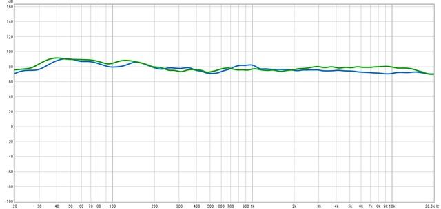 Vergleich Average Frequenzgang Wohnzimmer Vs. Arbeitszimmer - Mit Psychoakustischem Smoothing