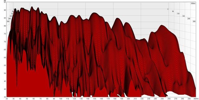 Wasserfalldiagramm_20-200Hz_300ms_60dB-Abfall