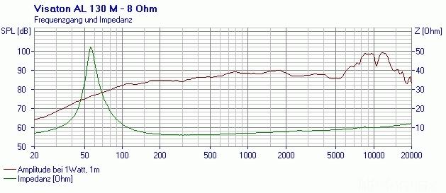 Al130m 8 Fs