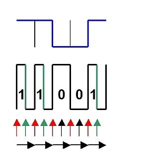 Kabelsignal