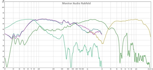 Monitor Audio RX8