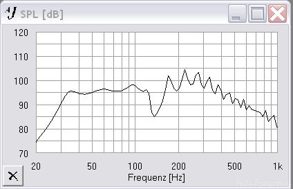 Frequenzgang Mit Absorberkammer