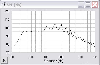 Frequenzgang Ohne Absorberkammer