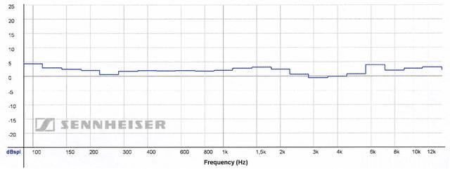 Frequenzgang Sennheiser HD800
