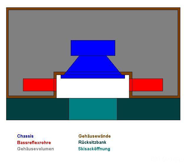 Bassreflex An Skisacköffnung Version 1