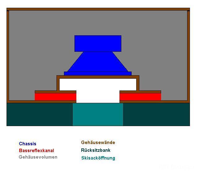 Bassreflex An Skisacköffnung Version 2