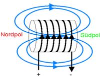 Magnetfeld Spule