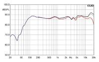 Frequenzgänge