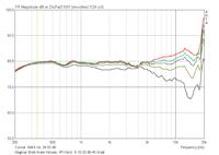 Amplitudengang_finale-Version_0-15-30-45Grad