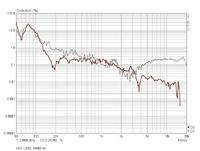 Klirr_1m-90dB_Prozent