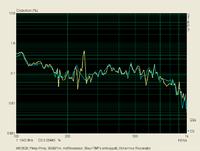 Klirr_90dB-1m_K2_Reson_vs_Reson_und_TMT-entkopp