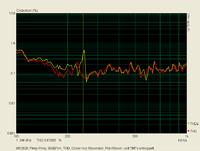 Klirr_90dB-1m_THD_Reson_vs_Reson_und_TMT-entkopp